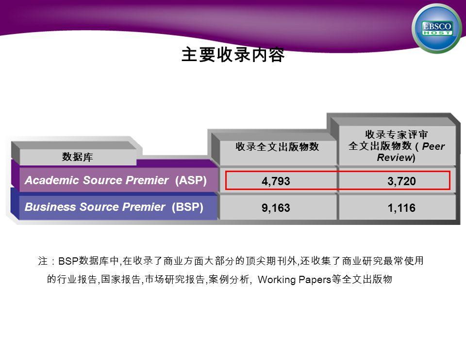 主要收录内容 收录专家评审 全文出版物数( Peer Review) 收录全文出版物数 Academic Source Premier (ASP) Business Source Premier (BSP) 4,7933,720 9,1631,116 注: BSP 数据库中, 在收录了商业方面大部分