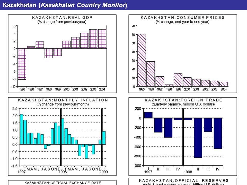 Kazakhstan (Kazakhstan Country Monitor)