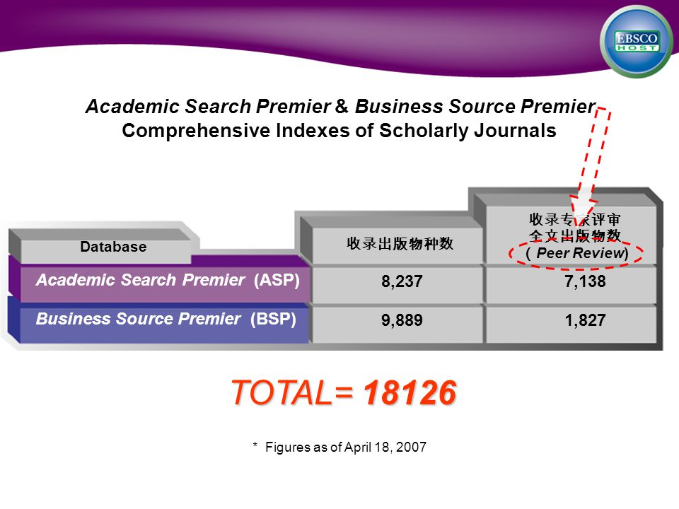 Academic Search Premier & Business Source Premier Comprehensive Indexes of Scholarly Journals 收录专家评审 全文出版物数 ( Peer Review) 收录出版物种数 Academic Search Premier (ASP) Business Source Premier (BSP) 8,2377,138 9,8891,827 Database * Figures as of April 18, 2007 TOTAL= 18126