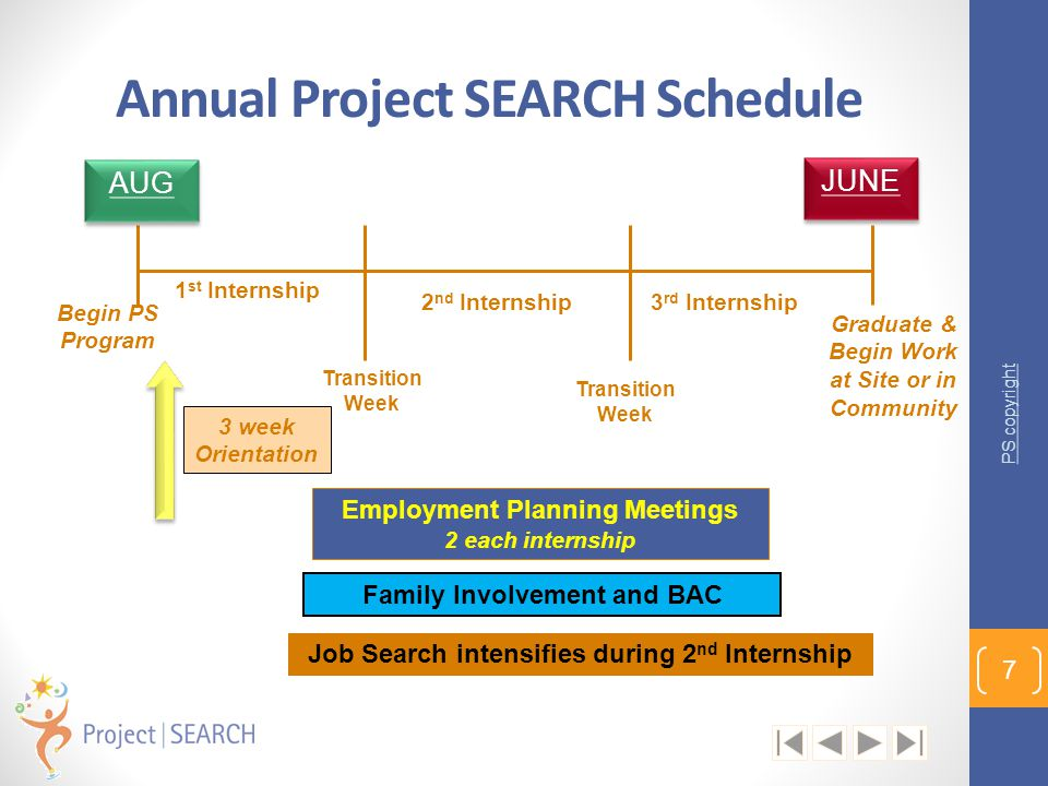 Annual Project SEARCH Schedule AUG JUNE 1 st Internship Graduate & Begin Work at Site or in Community 2 nd Internship3 rd Internship 3 week Orientatio