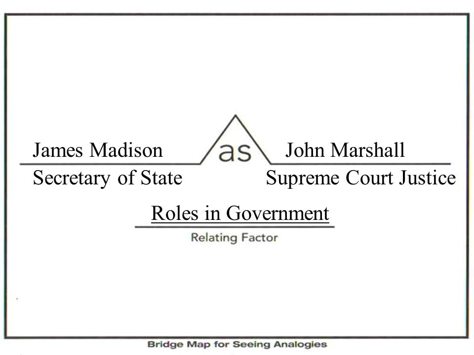 James MadisonJohn Marshall Secretary of StateSupreme Court Justice Roles in Government