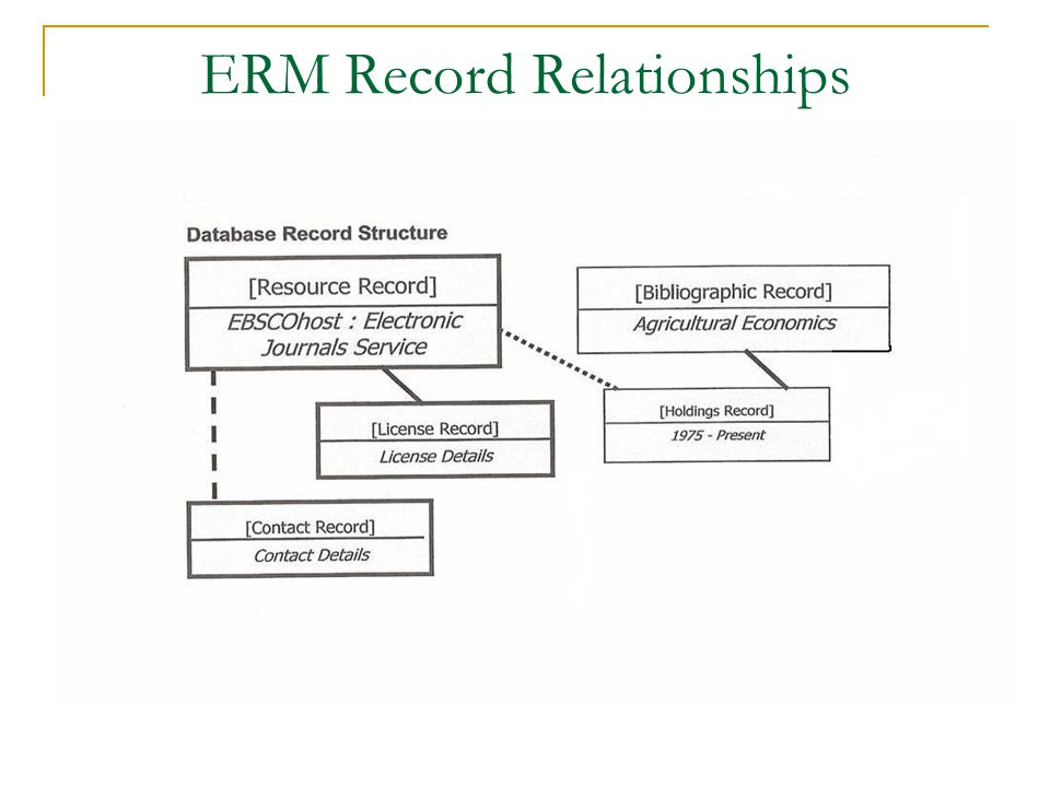 ERM Record Relationships Arlene, can you find the image that you had in mind for the different record relationships?