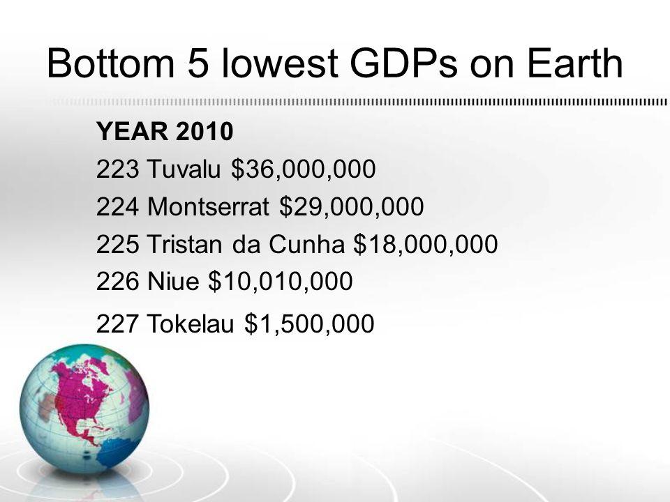 Bottom 5 lowest GDPs on Earth YEAR 2010 223 Tuvalu $36,000,000 224 Montserrat $29,000,000 225 Tristan da Cunha $18,000,000 226 Niue $10,010,000 227 To