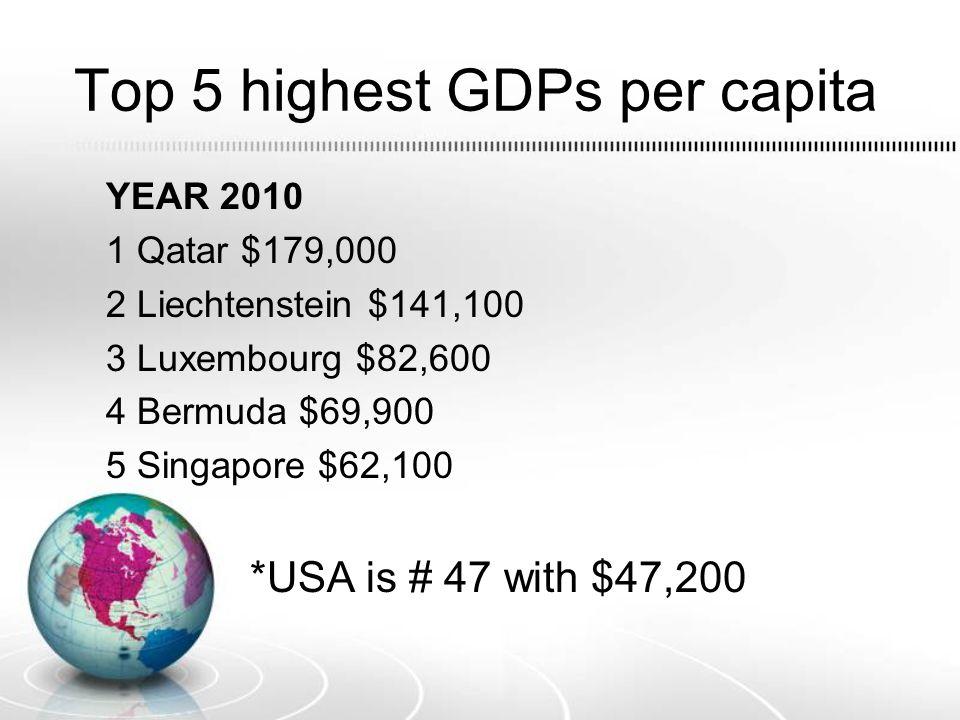 Top 5 highest GDPs per capita YEAR 2010 1 Qatar $179,000 2 Liechtenstein $141,100 3 Luxembourg $82,600 4 Bermuda $69,900 5 Singapore $62,100 *USA is #