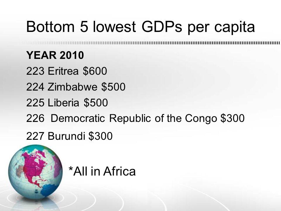 Bottom 5 lowest GDPs per capita YEAR 2010 223 Eritrea $600 224 Zimbabwe $500 225 Liberia $500 226 Democratic Republic of the Congo $300 227 Burundi $3