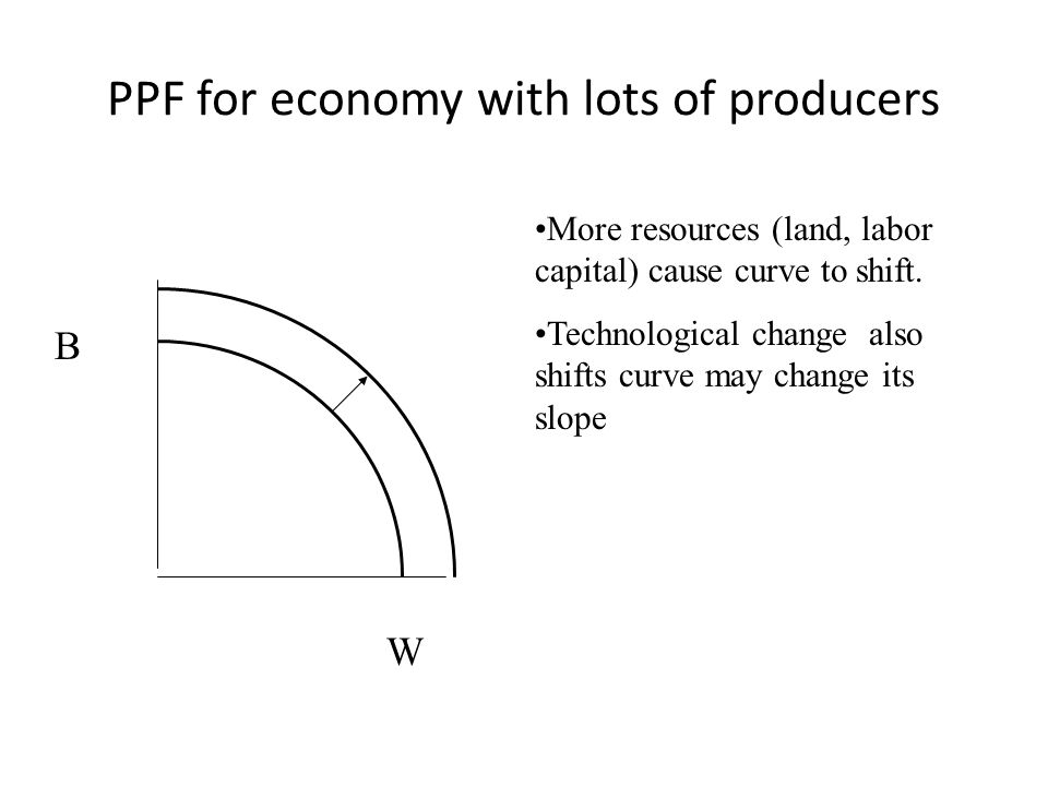 PPF for economy with lots of producers B W More resources (land, labor capital) cause curve to shift. Technological change also shifts curve may chang