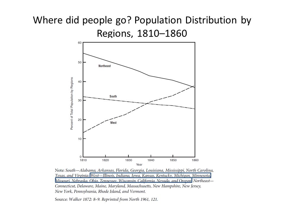 Where did people go Population Distribution by Regions, 1810–1860
