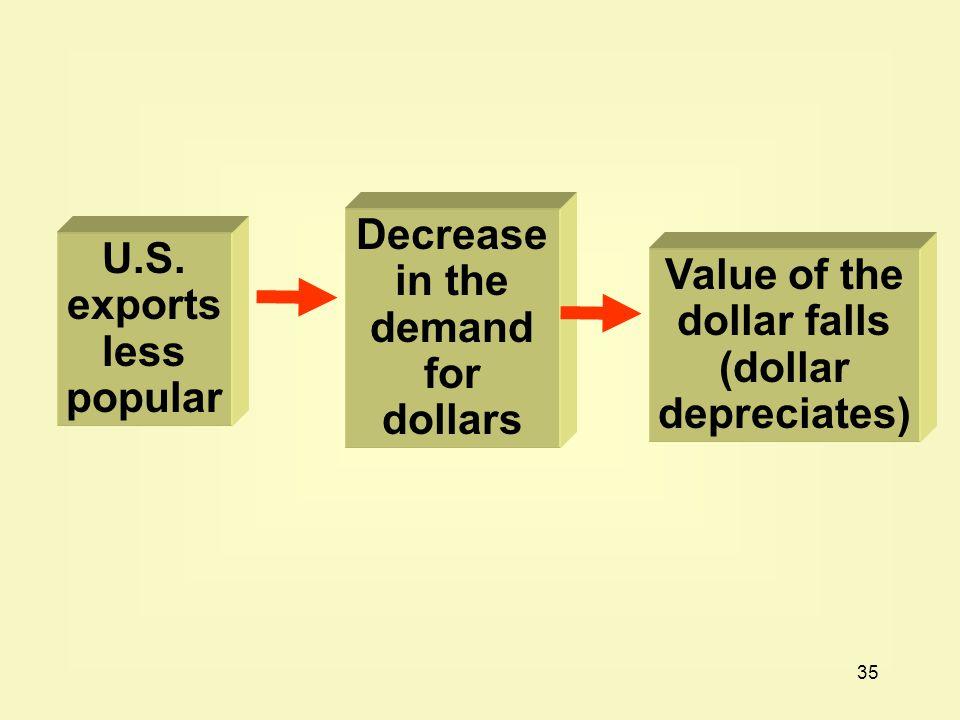 35 U.S. exports less popular Decrease in the demand for dollars Value of the dollar falls (dollar depreciates)