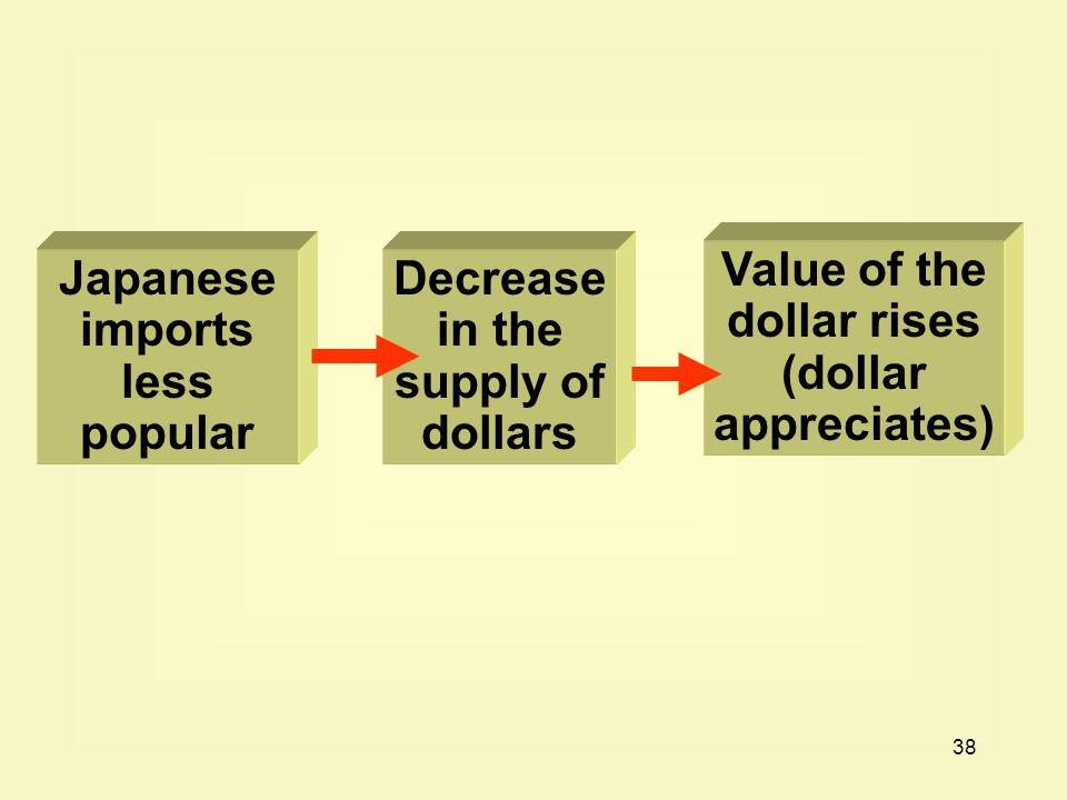 38 Value of the dollar rises (dollar appreciates) Decrease in the supply of dollars Japanese imports less popular