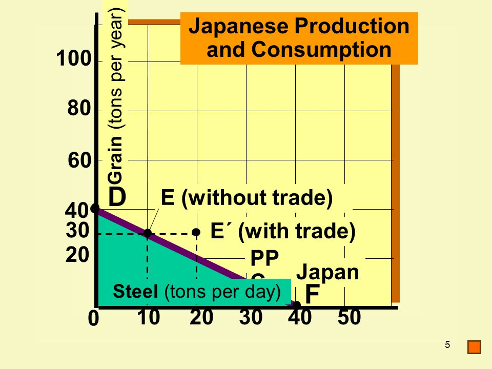 5 80 60 40 20 100 30 0 2030405010 Japan F E´ (with trade) PP C E (without trade) Steel (tons per day) Japanese Production and Consumption Grain (tons per year) D