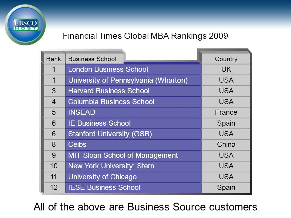 Financial Times Global MBA Rankings 2009 All of the above are Business Source customers RankBusiness SchoolCountry 1London Business SchoolUK 1University of Pennsylvania (Wharton)USA 3Harvard Business SchoolUSA 4Columbia Business SchoolUSA 5INSEADFrance 6IE Business SchoolSpain 6Stanford University (GSB)USA 8CeibsChina 9MIT Sloan School of ManagementUSA 10New York University: SternUSA 11University of ChicagoUSA 12IESE Business SchoolSpain