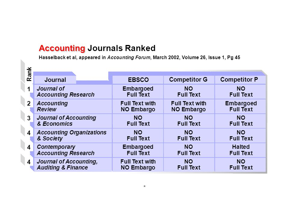 * Journal of EmbargoedNONO Accounting ResearchFull TextFull TextFull Text AccountingFull Text withFull Text withEmbargoed ReviewNO EmbargoNO EmbargoFull Text Journal of AccountingNONONO & EconomicsFull TextFull TextFull Text Accounting OrganizationsNONONO & SocietyFull TextFull TextFull Text ContemporaryEmbargoedNOHalted Accounting ResearchFull TextFull TextFull Text Journal of Accounting,Full Text withNONO Auditing & FinanceNO EmbargoFull TextFull Text Journal Rank 123444123444 EBSCO Accounting Accounting Journals Ranked Hasselback et al, appeared in Accounting Forum, March 2002, Volume 26, Issue 1, Pg 45 Competitor GCompetitor P