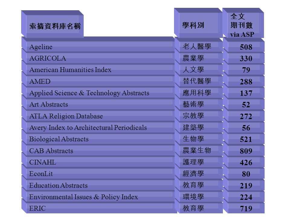 ERIC Environmental Issues & Policy Index Education Abstracts EconLit CINAHL CAB Abstracts Biological Abstracts Avery Index to Architectural Periodicals ATLA Religion Database Art Abstracts Applied Science & Technology Abstracts AMED American Humanities Index AGRICOLA Ageline 教育學 環境學 教育學 經濟學 護理學 農業生物 生物學 建築學 宗教學 藝術學 應用科學 替代醫學 人文學 農業學 老人醫學 719 224 219 80 426 809 521 56 272 52 137 288 79 330 508 索摘資料庫名稱 學科別 全文 期刊數 via ASP