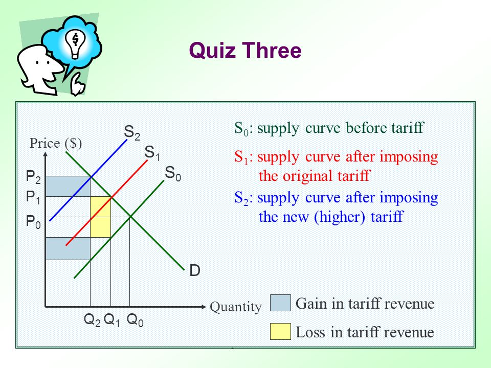 Trade protectionism15 Quiz Three If the government increases the amount of per- unit tariff, the tariff revenue will increase.