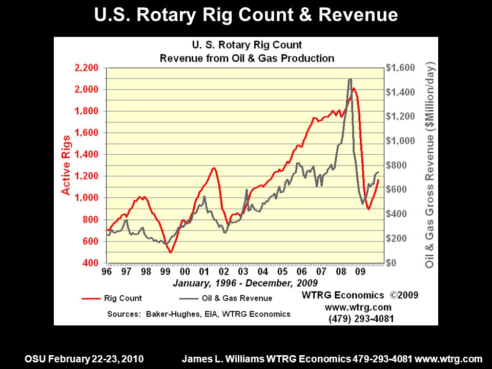 OSU February 22-23, 2010James L. Williams WTRG Economics 479-293-4081 www.wtrg.com U.S.