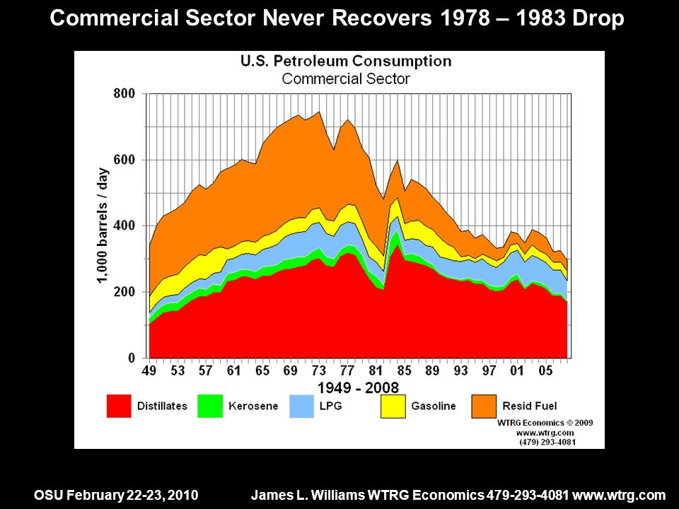 OSU February 22-23, 2010James L. Williams WTRG Economics 479-293-4081 www.wtrg.com Commercial Sector Never Recovers 1978 – 1983 Drop -6% -19% 20 years