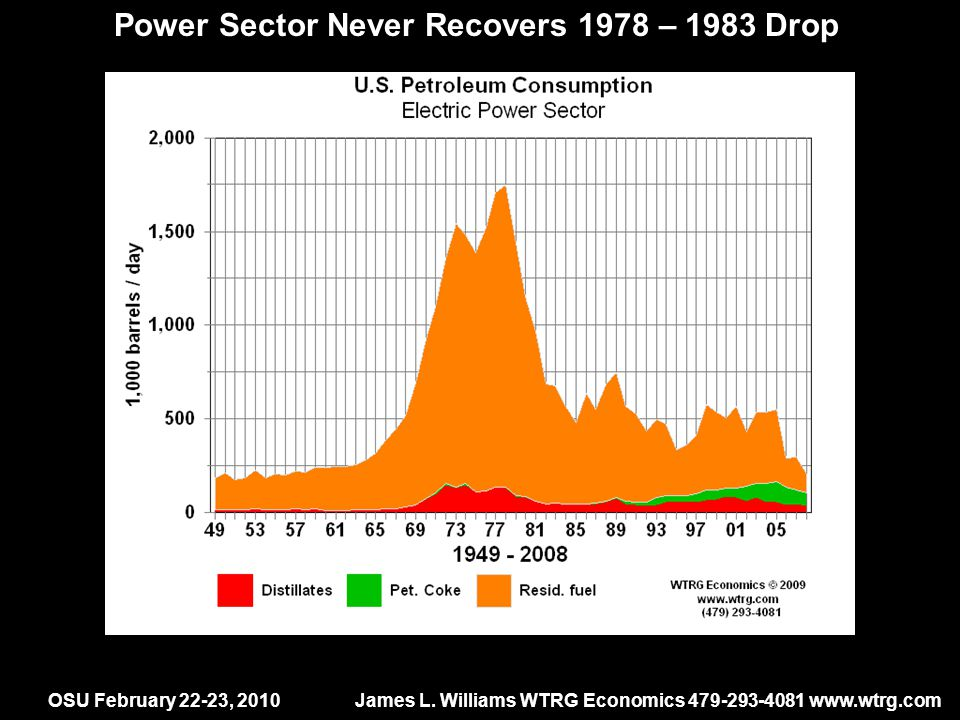 OSU February 22-23, 2010James L. Williams WTRG Economics 479-293-4081 www.wtrg.com Power Sector Never Recovers 1978 – 1983 Drop -6% -19% 20 years