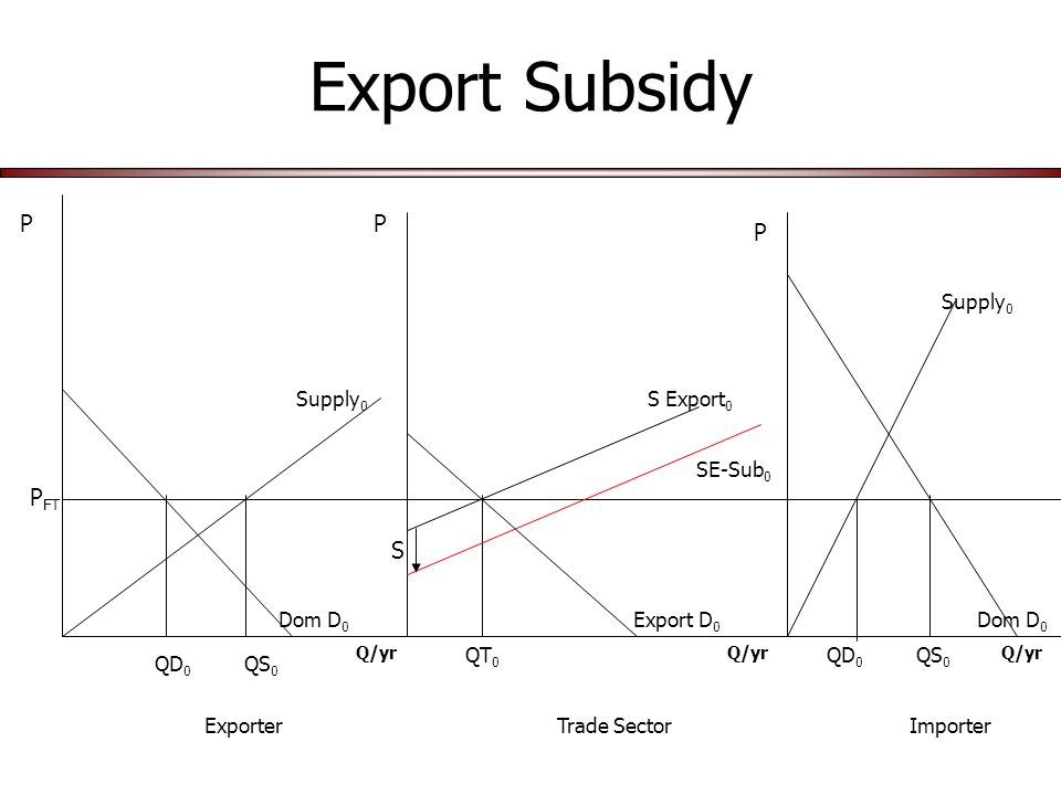 Export Subsidy Q/yr P P P Dom D 0 Supply 0 Export D 0 S Export 0 Supply 0 P FT QS 0 QD 0 QT 0 ExporterTrade SectorImporter SE-Sub 0 S