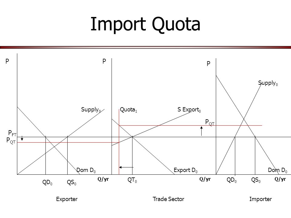 Import Quota Q/yr P P P Dom D 0 Supply 0 Export D 0 S Export 0 Supply 0 P FT QS 0 QD 0 QT 0 ExporterTrade SectorImporter Quota 1 P QT