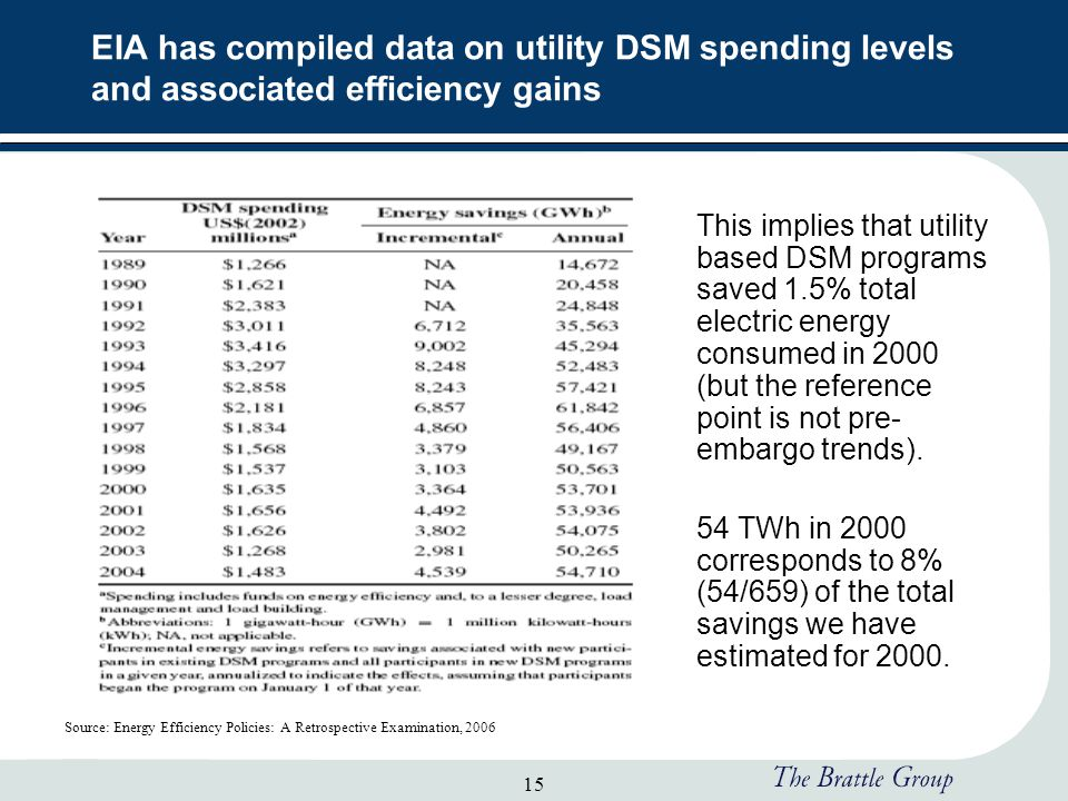 15 EIA has compiled data on utility DSM spending levels and associated efficiency gains This implies that utility based DSM programs saved 1.5% total electric energy consumed in 2000 (but the reference point is not pre- embargo trends).