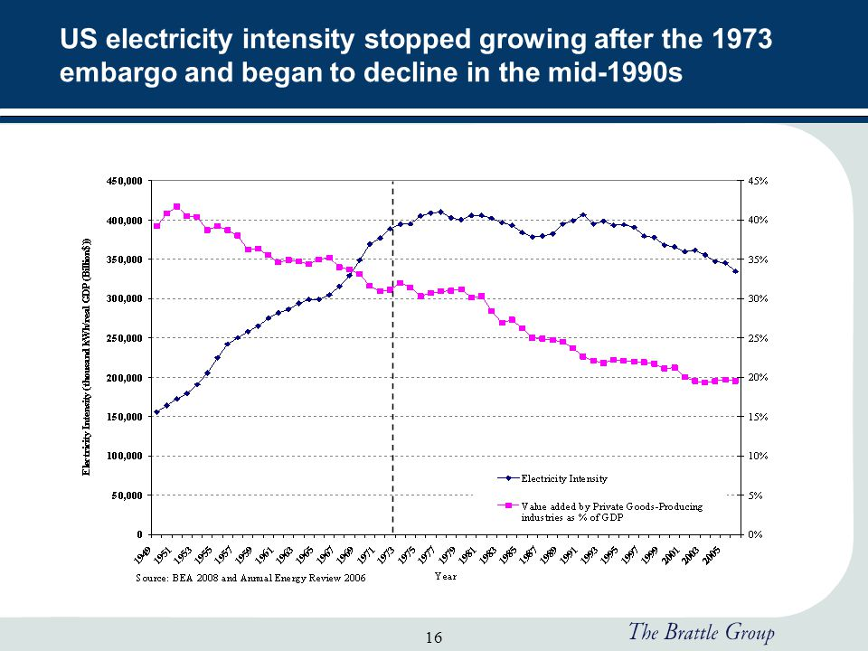 16 US electricity intensity stopped growing after the 1973 embargo and began to decline in the mid-1990s