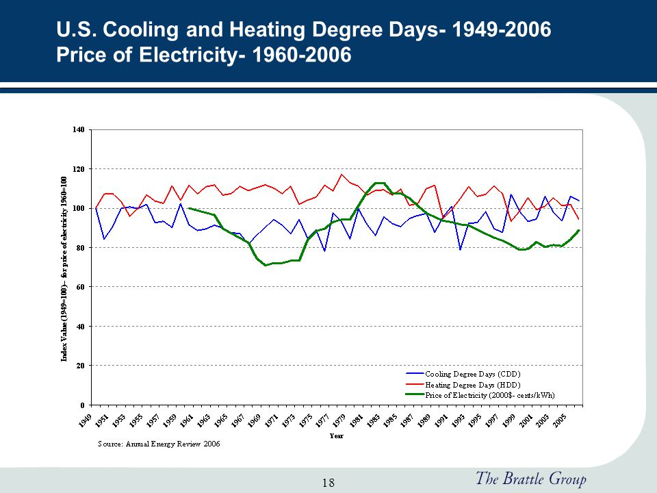 18 U.S. Cooling and Heating Degree Days- 1949-2006 Price of Electricity- 1960-2006