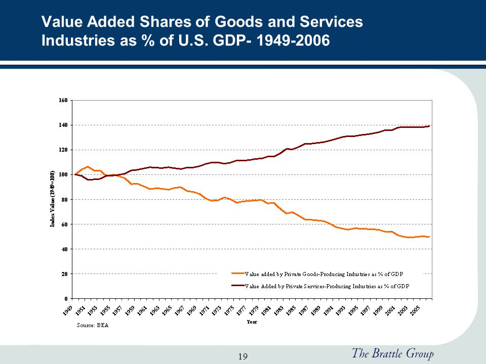 19 Value Added Shares of Goods and Services Industries as % of U.S. GDP- 1949-2006