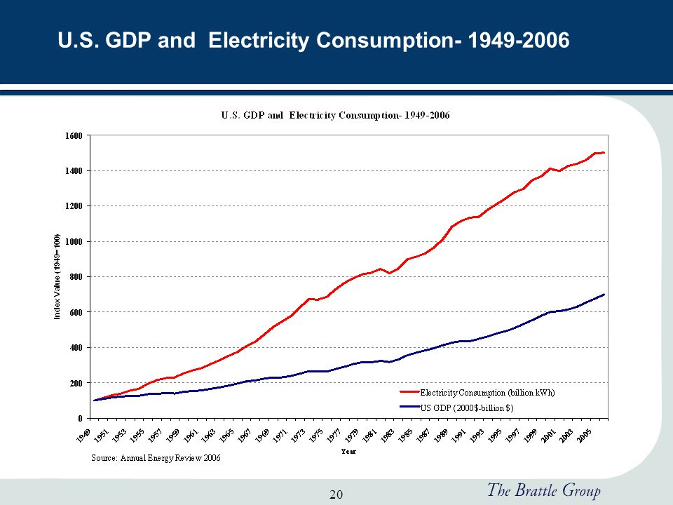 20 U.S. GDP and Electricity Consumption- 1949-2006