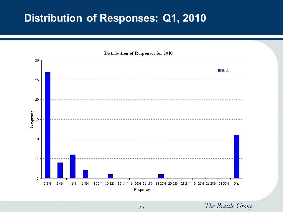 25 Distribution of Responses: Q1, 2010