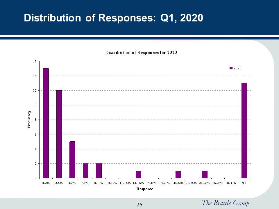 26 Distribution of Responses: Q1, 2020