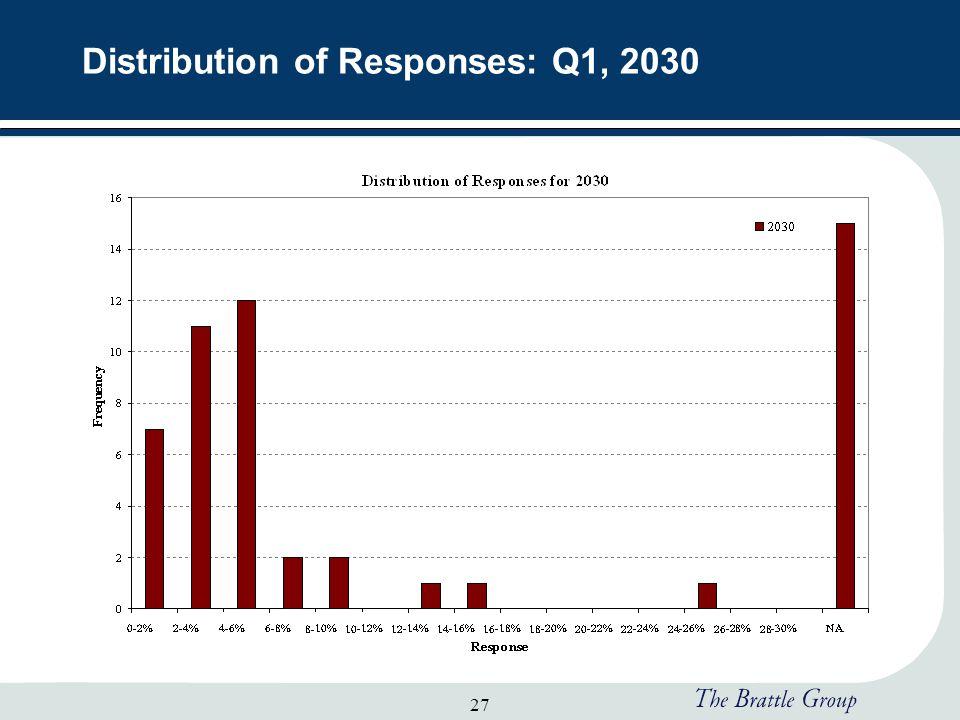 27 Distribution of Responses: Q1, 2030
