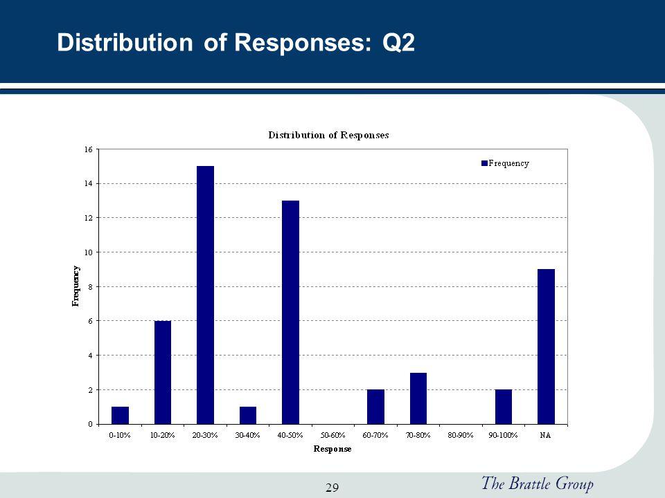29 Distribution of Responses: Q2