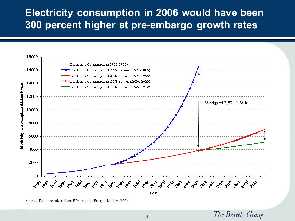 4 Electricity consumption in 2006 would have been 300 percent higher at pre-embargo growth rates Source: Data are taken from EIA Annual Energy Review 2006 Wedge=12,571 TWh