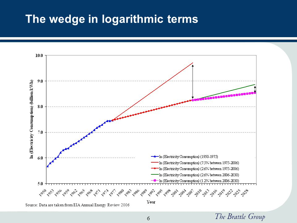 6 The wedge in logarithmic terms Source: Data are taken from EIA Annual Energy Review 2006