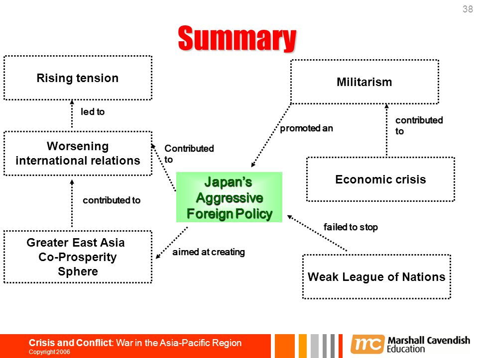38 Crisis and Conflict: War in the Asia-Pacific Region Copyright 2006 Japan'sAggressive Foreign Policy Weak League of Nations Economic crisis Militari