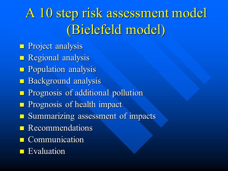 A 10 step risk assessment model (Bielefeld model) Project analysis Project analysis Regional analysis Regional analysis Population analysis Population