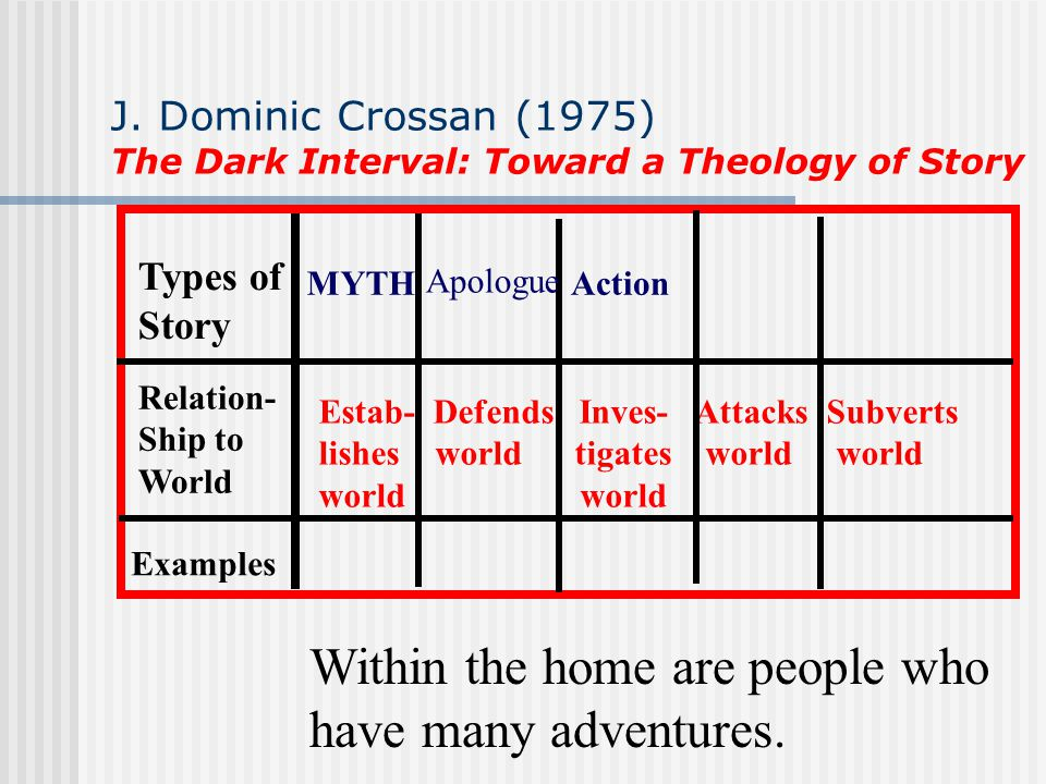 J. Dominic Crossan (1975) The Dark Interval: Toward a Theology of Story Types of Story Relation- Ship to World Examples Estab- Defends Inves- Attacks