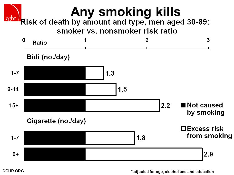 CGHR.ORG Any smoking kills *adjusted for age, alcohol use and education