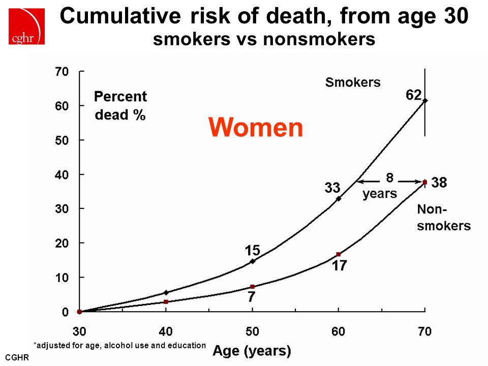 CGHR.ORG Cumulative risk of death, from age 30 smokers vs nonsmokers *adjusted for age, alcohol use and education Women