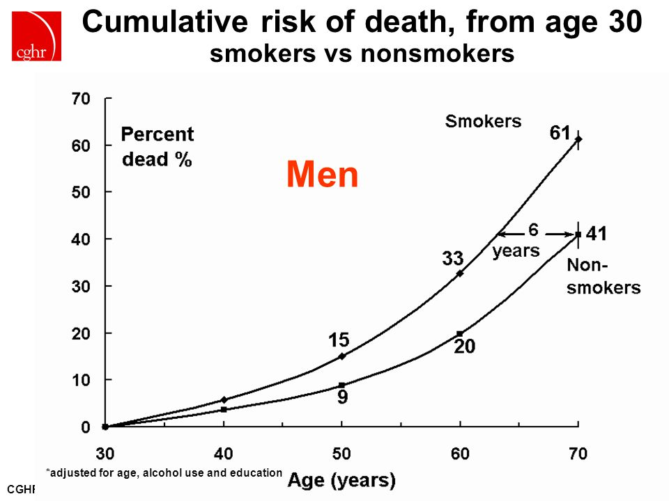 CGHR.ORG *adjusted for age, alcohol use and education Men Cumulative risk of death, from age 30 smokers vs nonsmokers