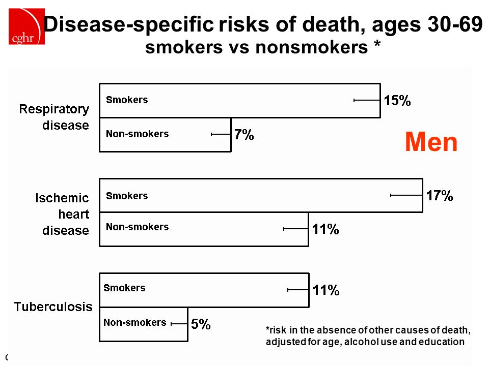 CGHR.ORG Men *risk in the absence of other causes of death, adjusted for age, alcohol use and education Disease-specific risks of death, ages 30-69 smokers vs nonsmokers *