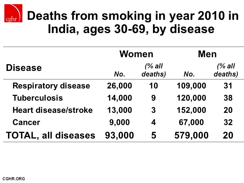 CGHR.ORG Disease WomenMen No. (% all deaths) No.