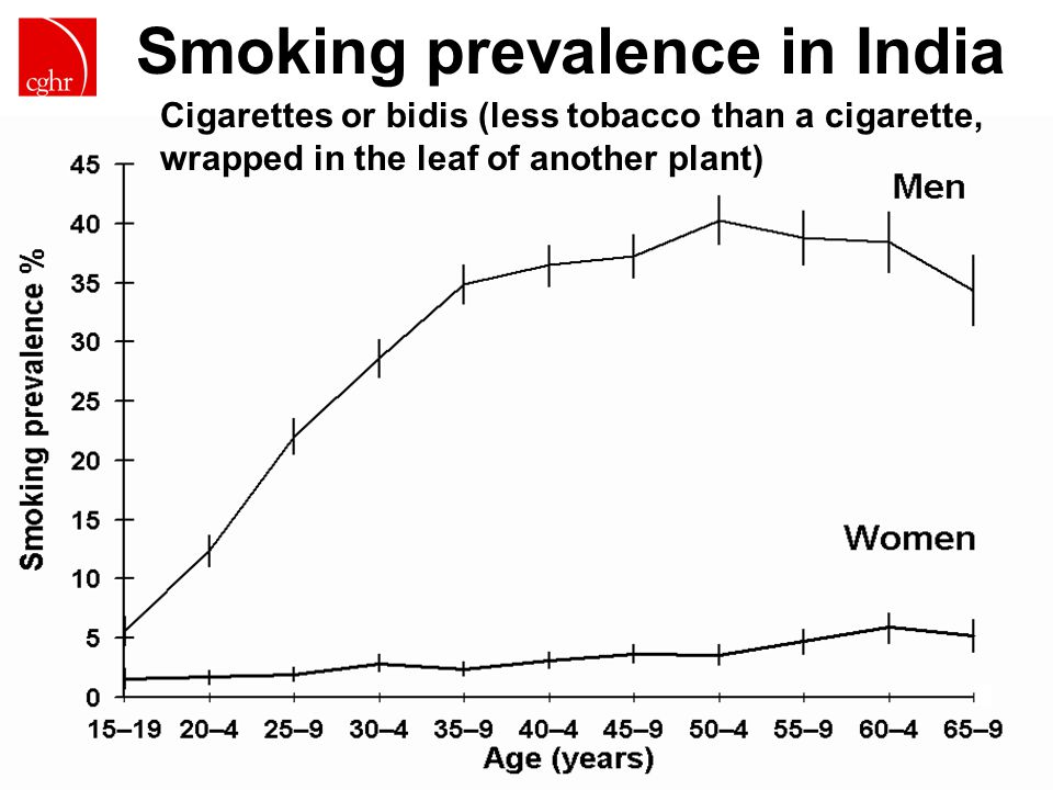 CGHR.ORG Smoking prevalence in India Cigarettes or bidis (less tobacco than a cigarette, wrapped in the leaf of another plant)