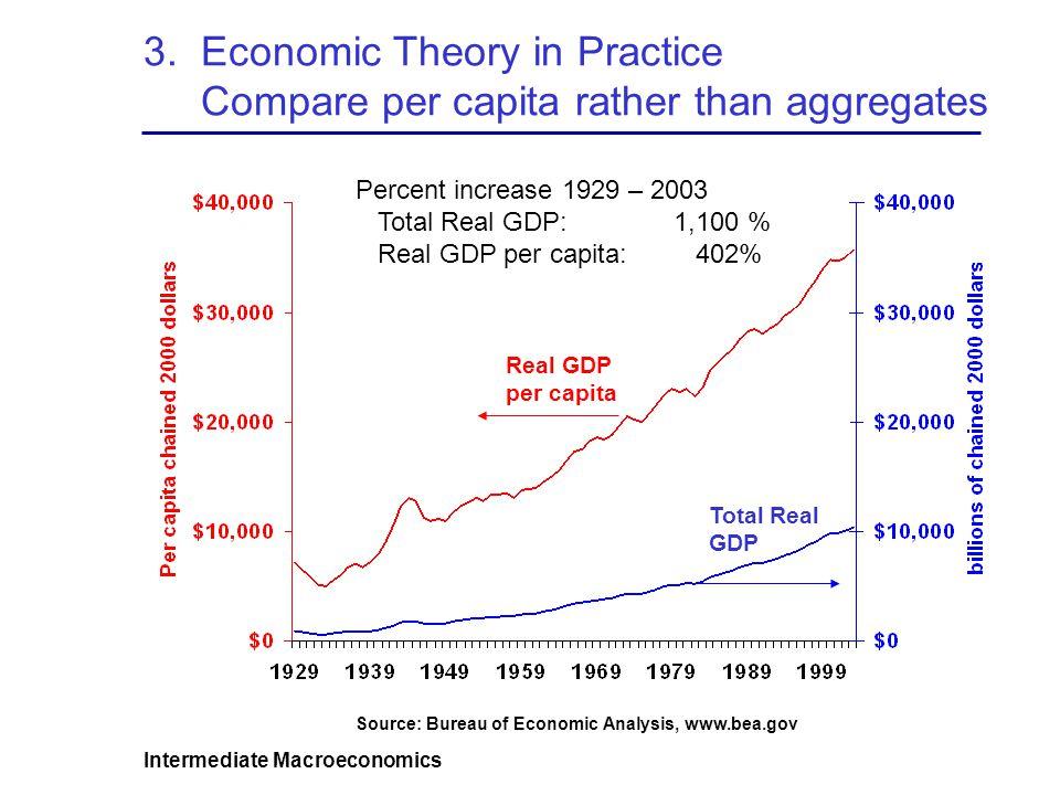 Intermediate Macroeconomics 3. Economic Theory in Practice Compare per capita rather than aggregates Total Real GDP Real GDP per capita Source: Bureau