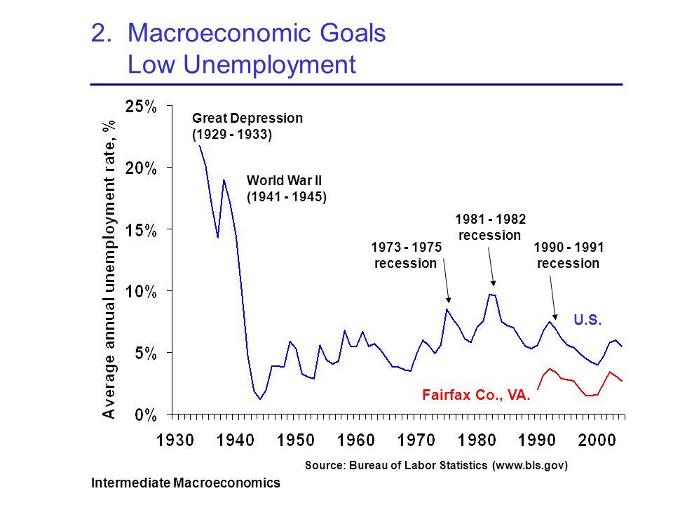 Intermediate Macroeconomics 2. Macroeconomic Goals Low Unemployment U.S. Fairfax Co., VA. 1973 - 1975 recession 1981 - 1982 recession 1990 - 1991 rece