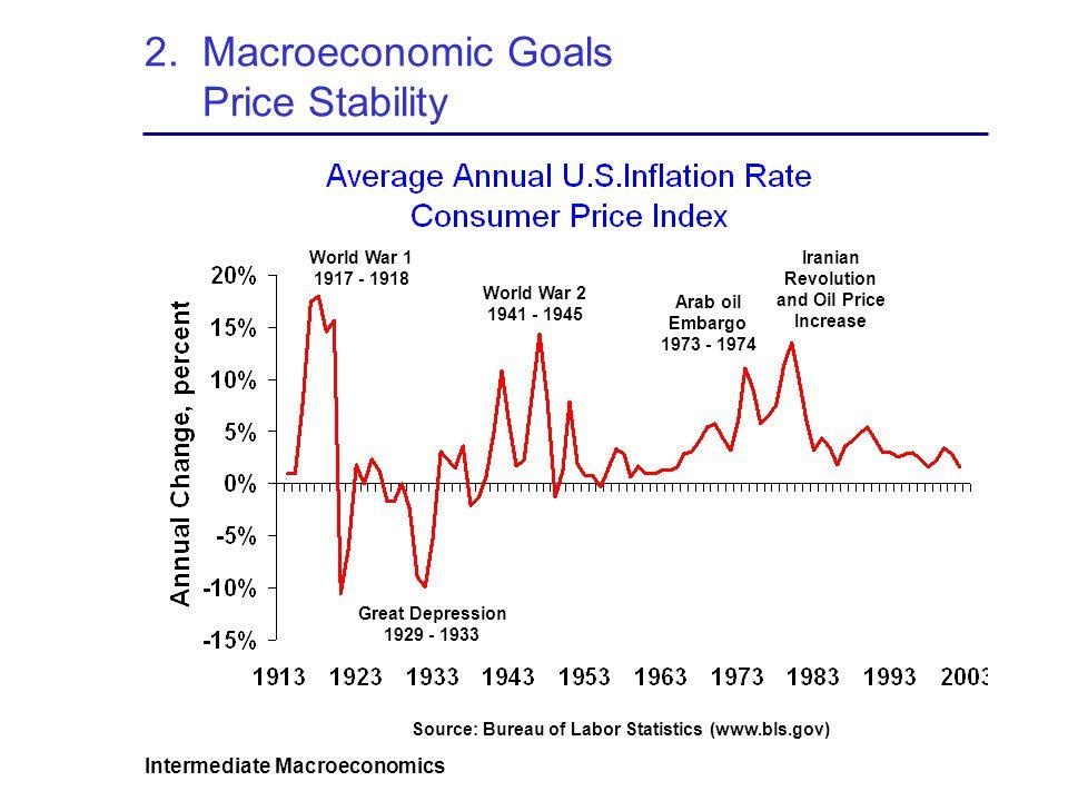 Intermediate Macroeconomics 2. Macroeconomic Goals Price Stability Great Depression 1929 - 1933 World War 1 1917 - 1918 World War 2 1941 - 1945 Arab o