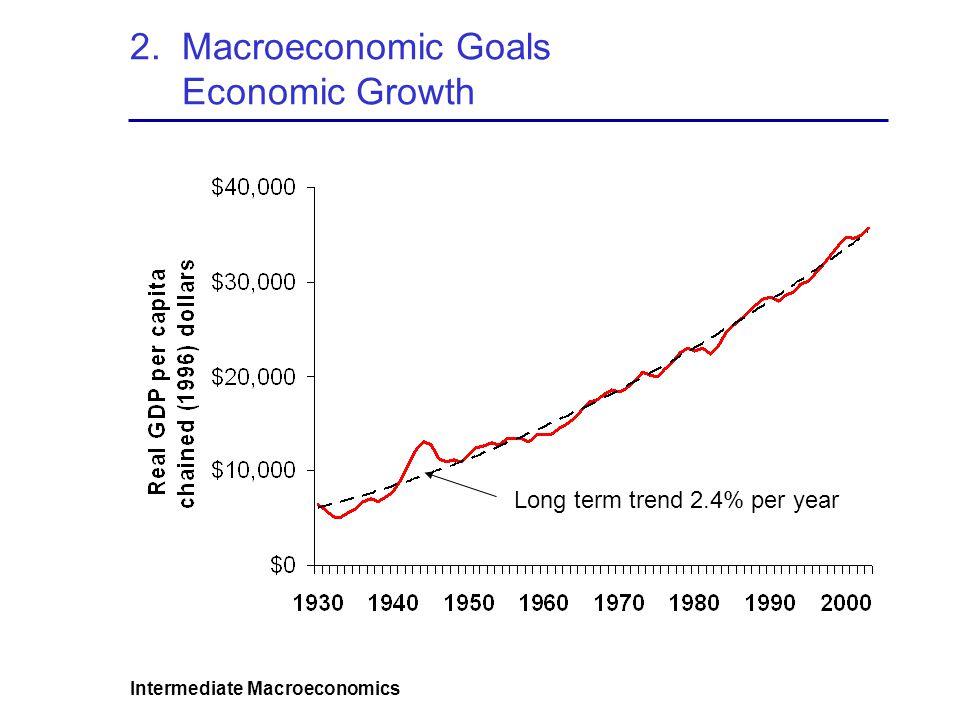 Intermediate Macroeconomics 2. Macroeconomic Goals Economic Growth Long term trend 2.4% per year