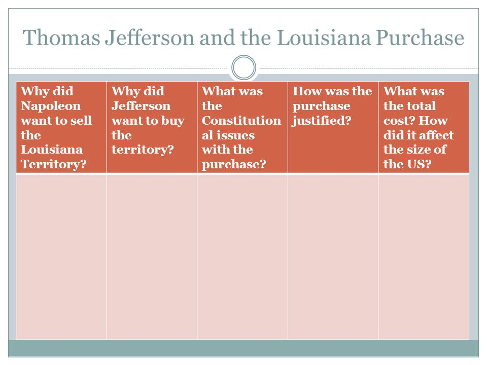 Thomas Jefferson and the Louisiana Purchase Why did Napoleon want to sell the Louisiana Territory? Why did Jefferson want to buy the territory? What w