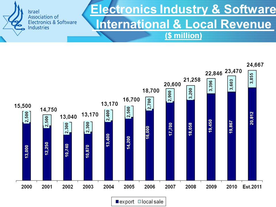 Electronics Industry & Software International & Local Revenue ($ million) 15,500 14,750 13,040 13,170 16,700 18,700 20,600 21,258 22,846 23,470 24,667