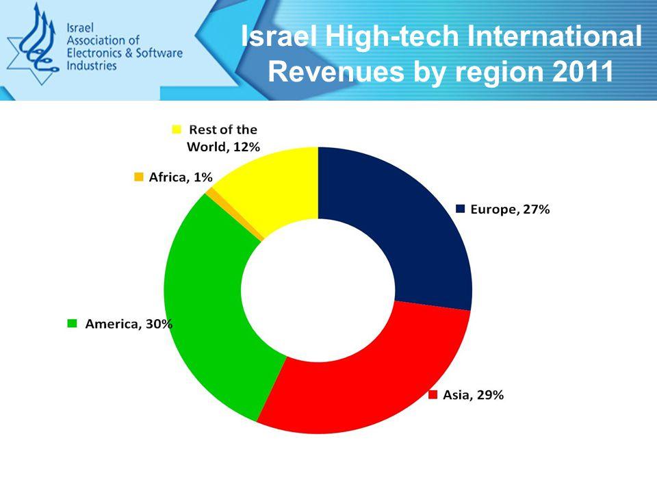 Israel High-tech International Revenues by region 2011